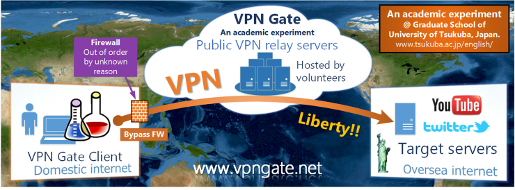 VPN Gate is an online service as an academic research at the Graduate